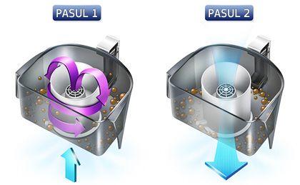 sistem CycloneForce cu forță centrifugă