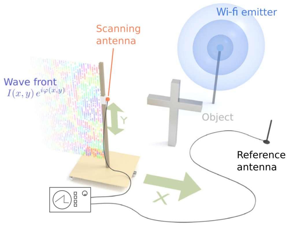 wi-fi 3d scan
